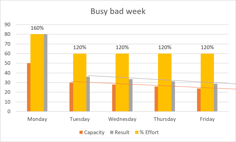 Busy bad week